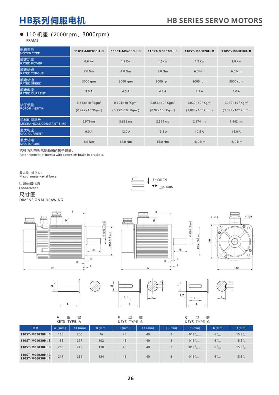 24-HB-sarja 110ST servomoottorin