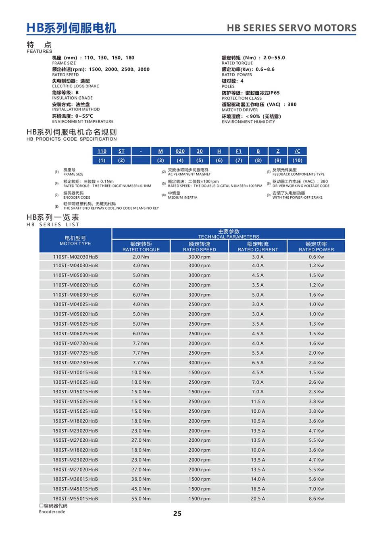 23-HB series servo motors